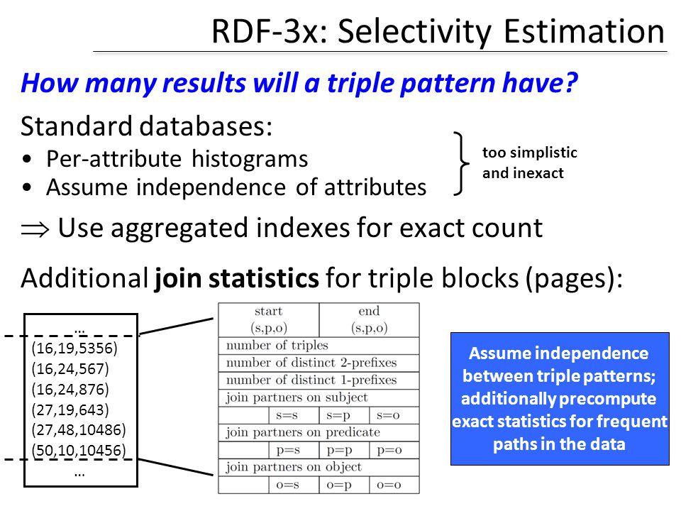 RDF-3x: Selectivity Estimation