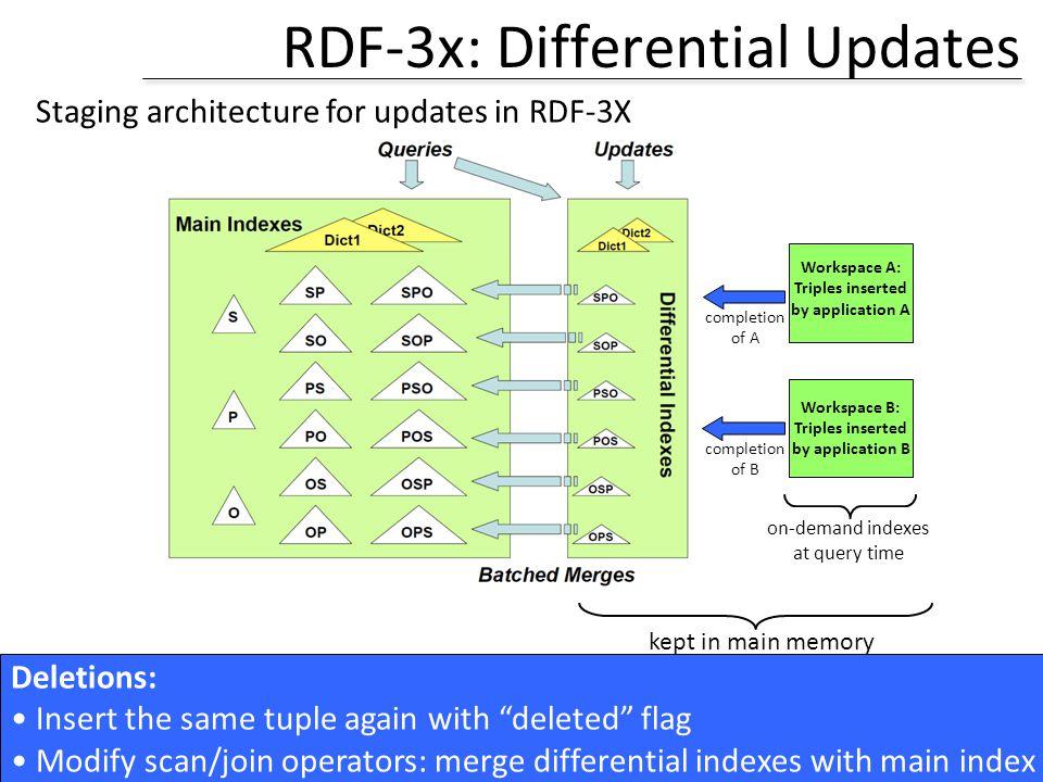 RDF-3x: Differential Updates