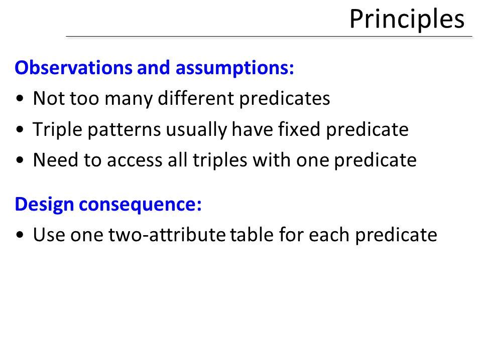 Principles Observations and assumptions: