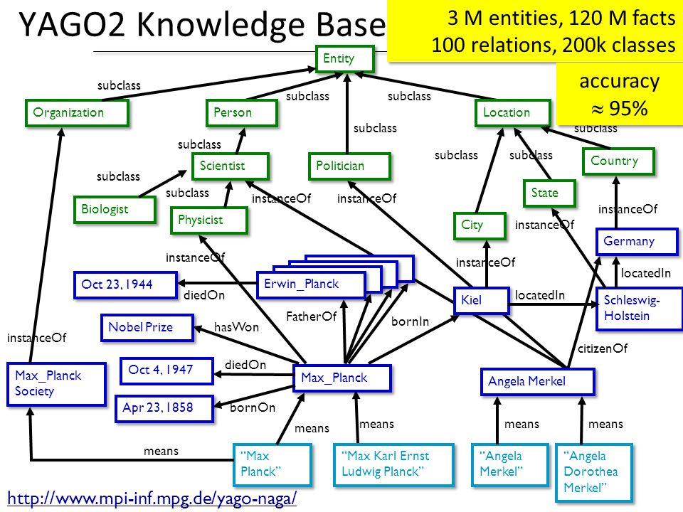 YAGO2 Knowledge Base 3 M entities, 120 M facts