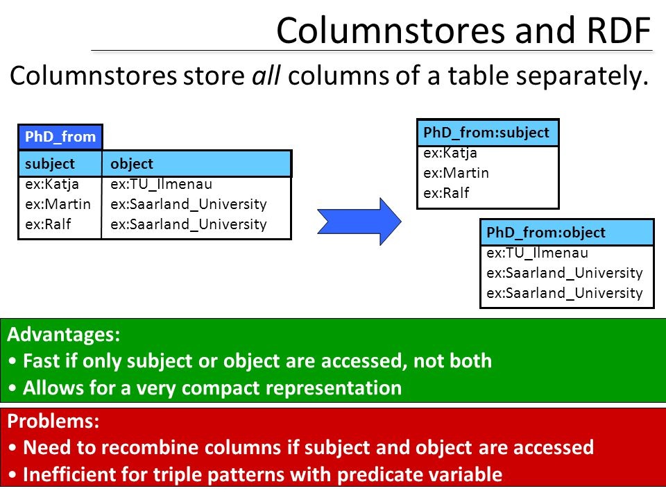 Columnstores and RDF Columnstores store all columns of a table separately. PhD_from:subject. ex:Katja.