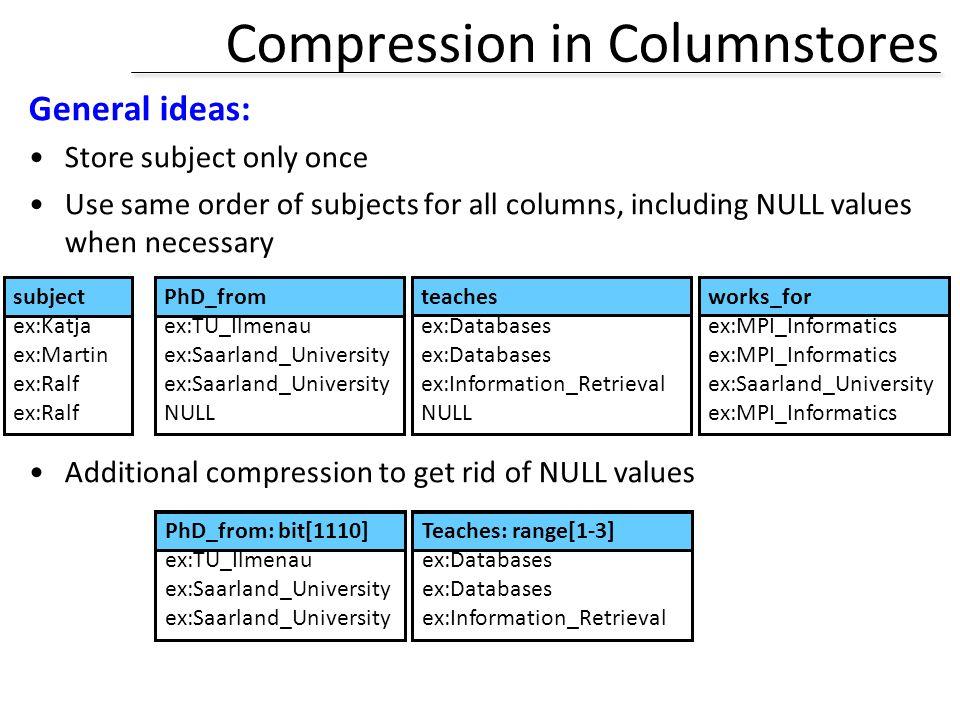 Compression in Columnstores