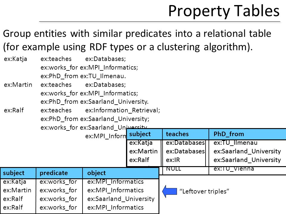 Property Tables Group entities with similar predicates into a relational table. (for example using RDF types or a clustering algorithm).