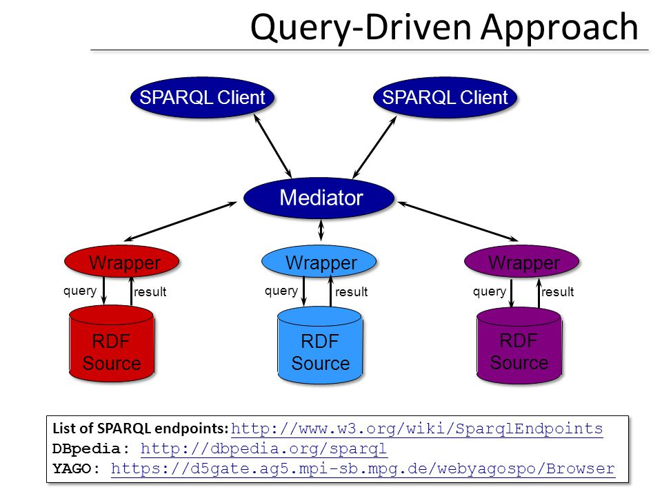 Query-Driven Approach