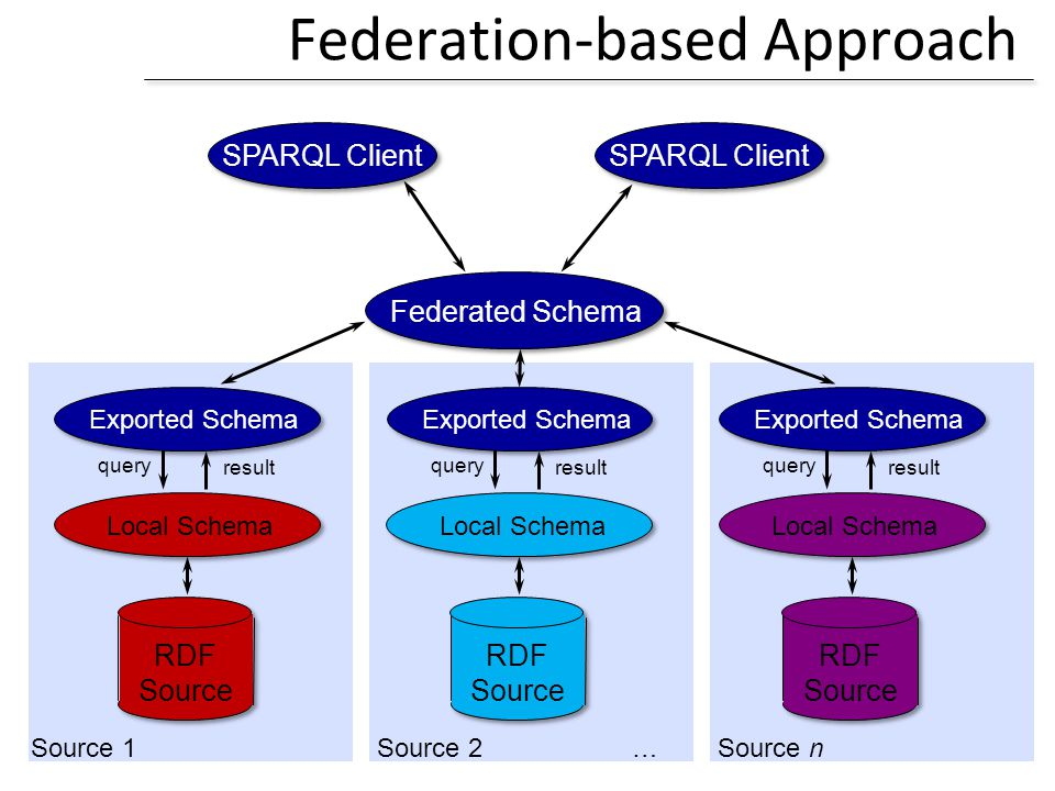 Federation-based Approach