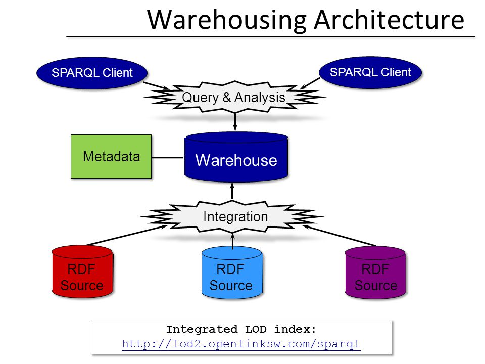 Warehousing Architecture