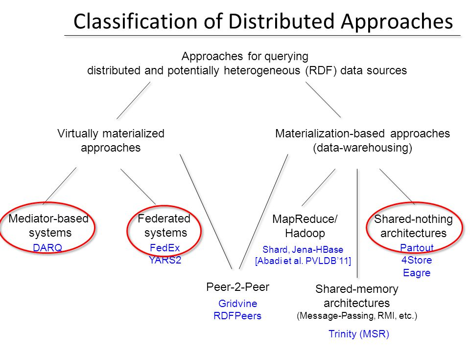 Classification of Distributed Approaches