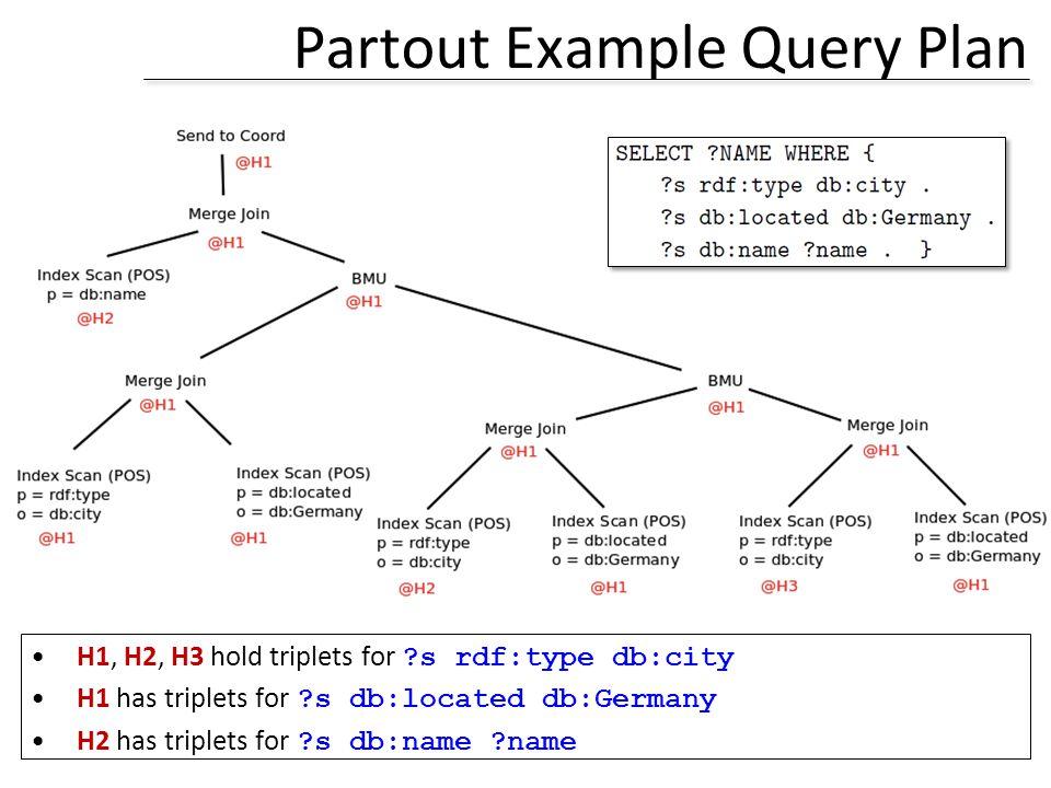 Partout Example Query Plan