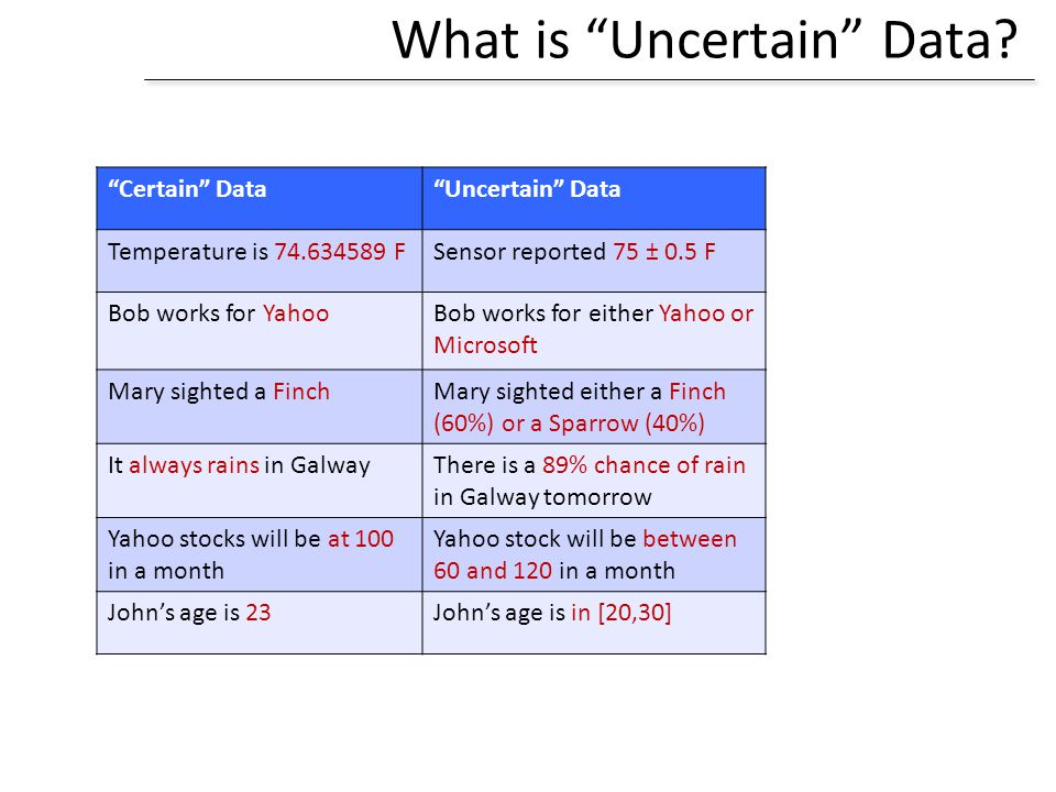 What is Uncertain Data