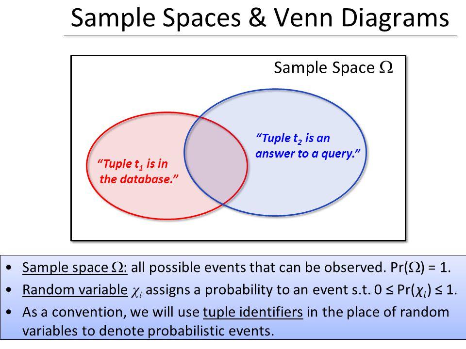 Sample Spaces & Venn Diagrams