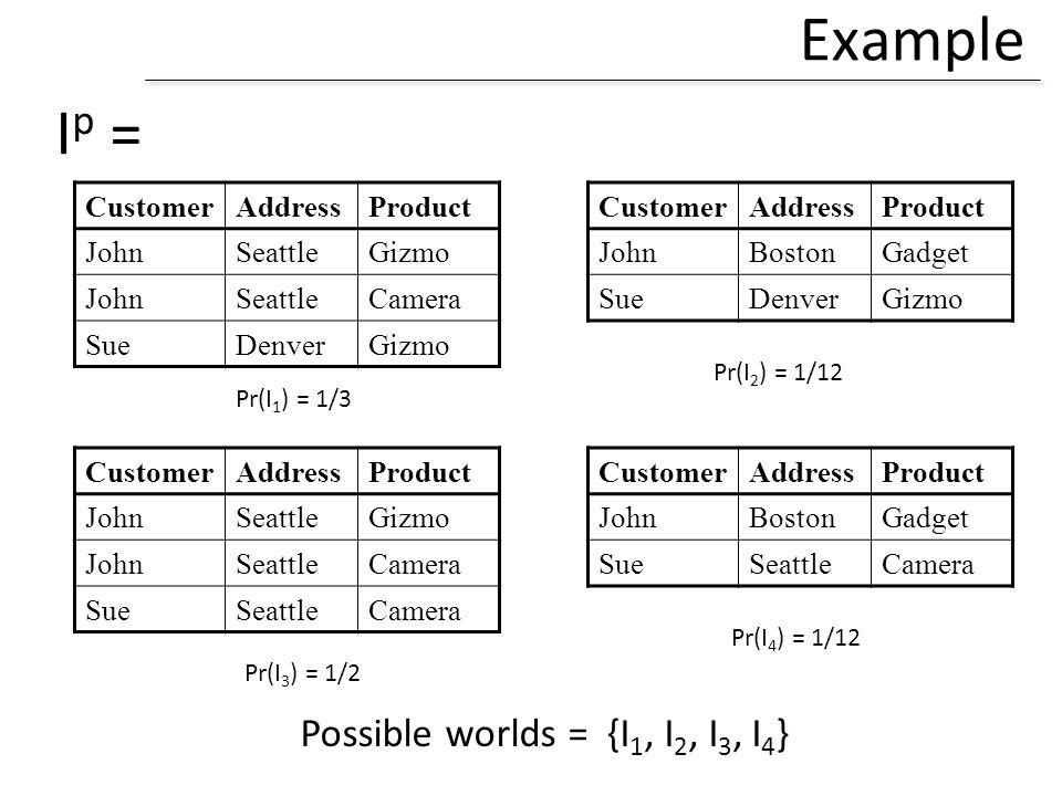 Example Ip = Possible worlds = {I1, I2, I3, I4} Customer Address