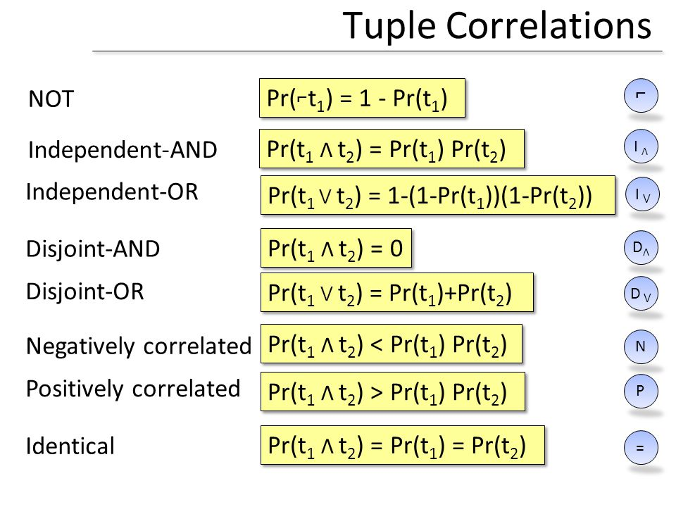 Tuple Correlations NOT Pr(⌐t1) = 1 - Pr(t1) Independent-AND