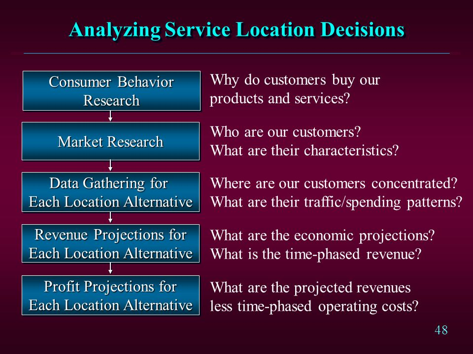 Analyzing Service Location Decisions