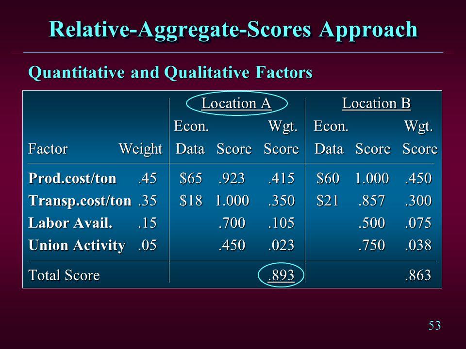 Relative-Aggregate-Scores Approach