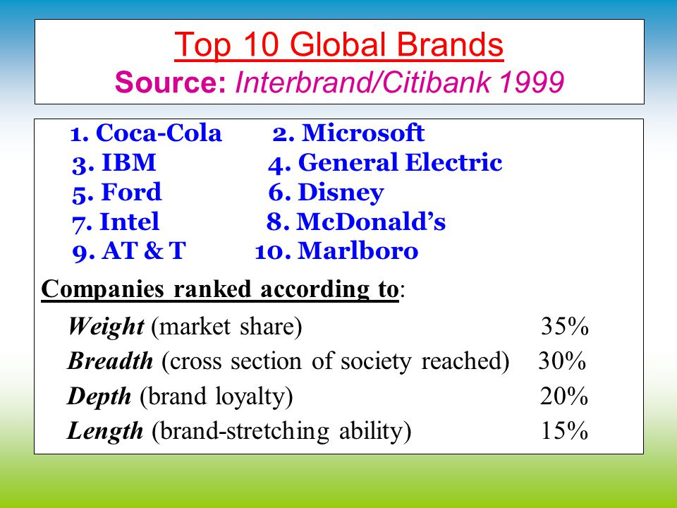 Top 10 Global Brands Source: Interbrand/Citibank 1999