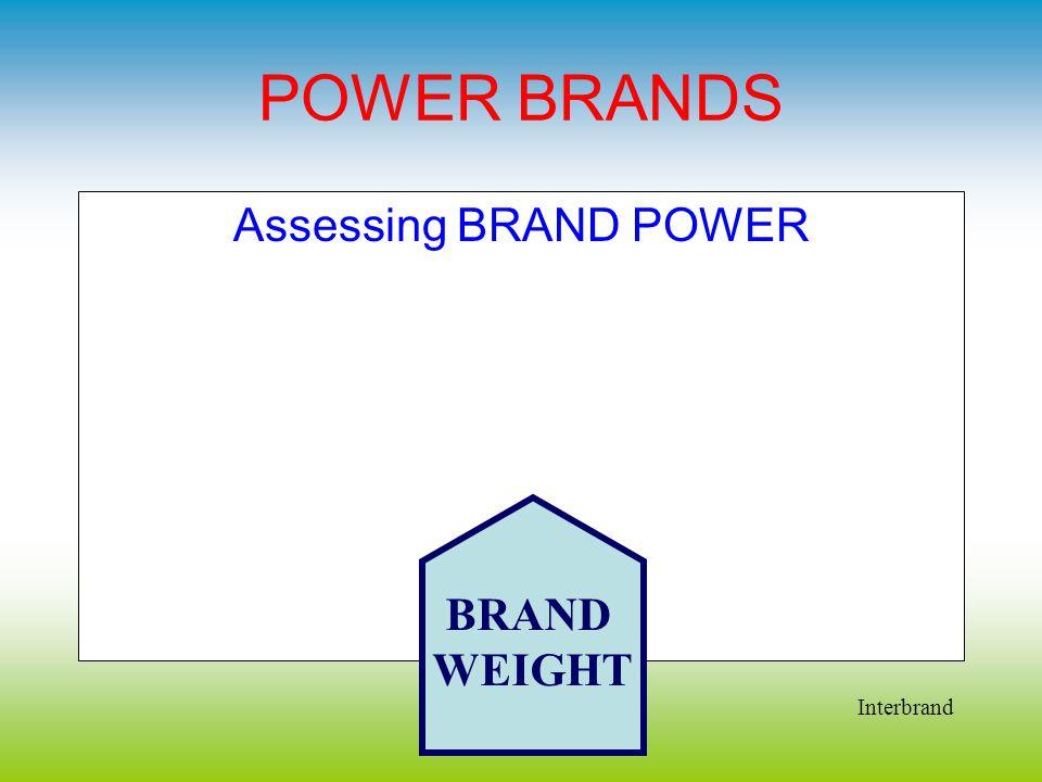 POWER BRANDS Assessing BRAND POWER BRAND WEIGHT