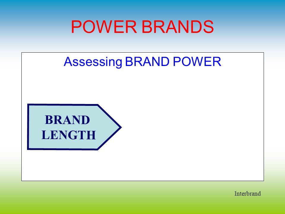 POWER BRANDS Assessing BRAND POWER BRAND LENGTH