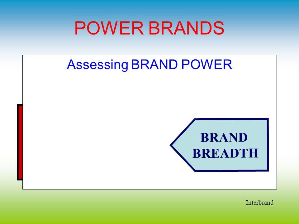 POWER BRANDS Assessing BRAND POWER BRAND BREADTH