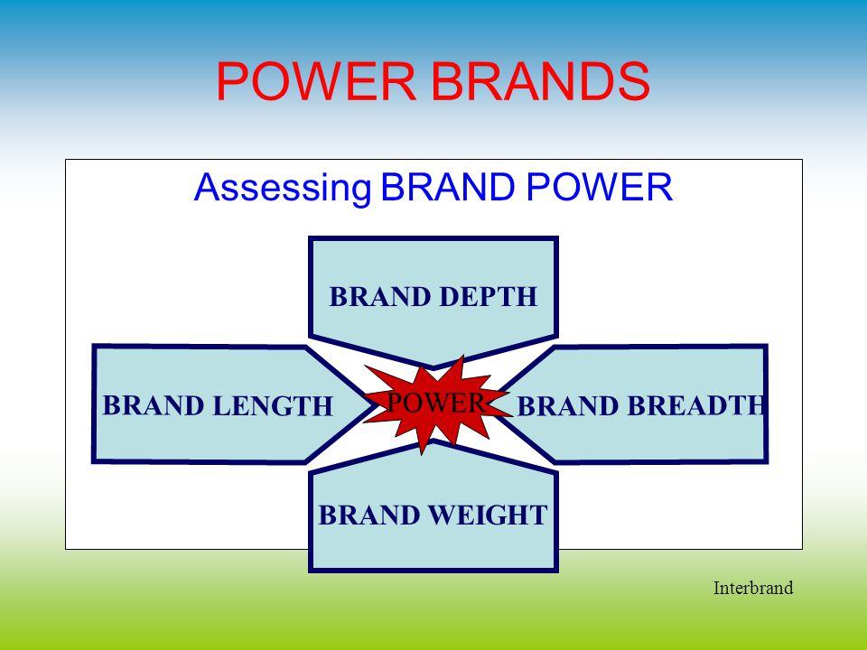 POWER BRANDS Assessing BRAND POWER BRAND DEPTH BRAND LENGTH