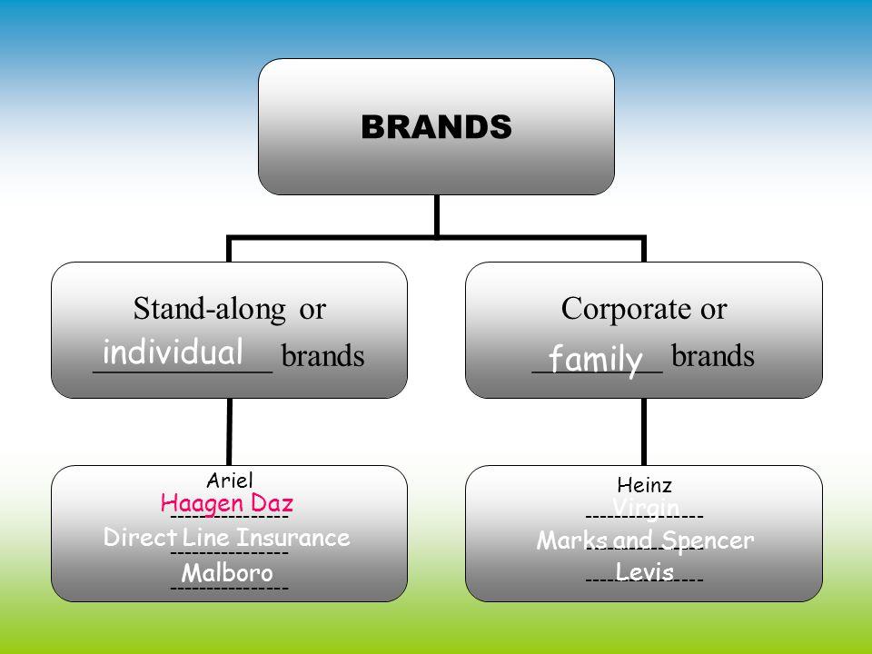 individual family Haagen Daz Virgin Direct Line Insurance