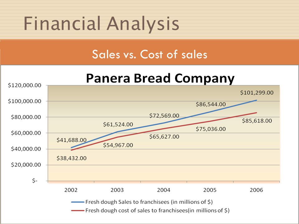 Financial Analysis Sales vs. Cost of sales