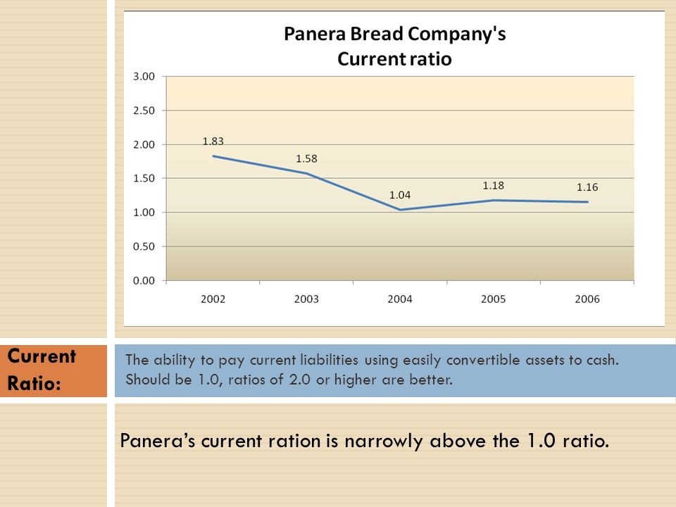 Panera's current ration is narrowly above the 1.0 ratio.