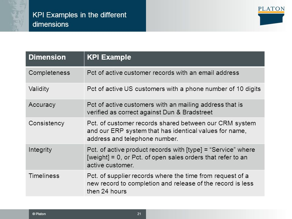 KPI Examples in the different dimensions