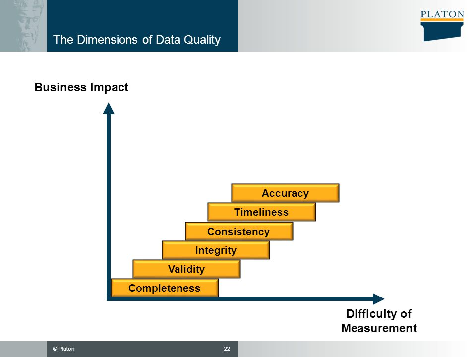 The Dimensions of Data Quality