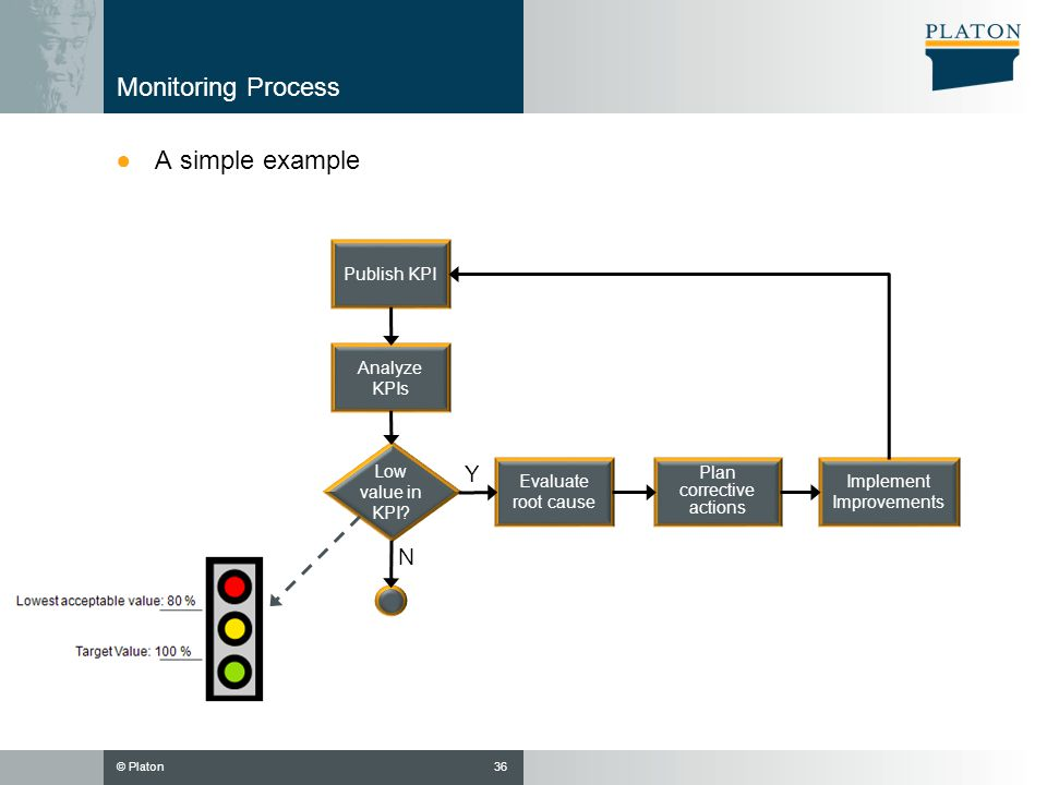 Monitoring Process A simple example Y N Publish KPI Analyze KPIs
