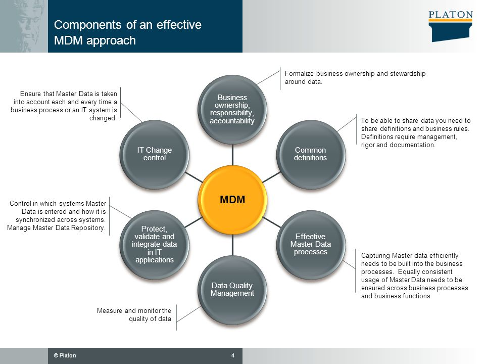 Components of an effective MDM approach
