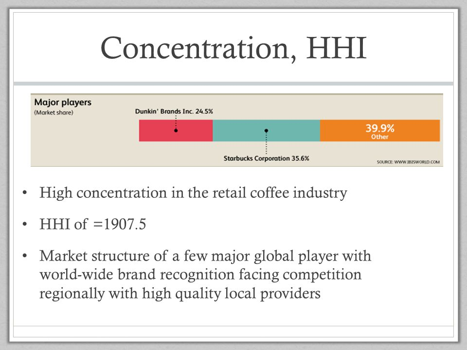 Concentration, HHI High concentration in the retail coffee industry
