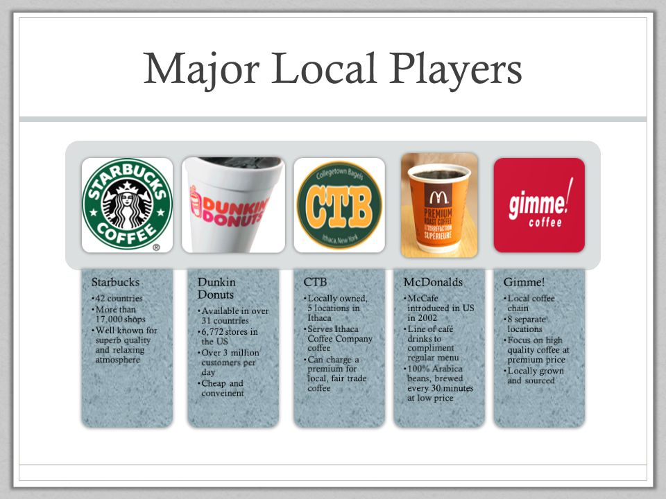 Major Local Players Gimme- unique Starbucks 42 countries