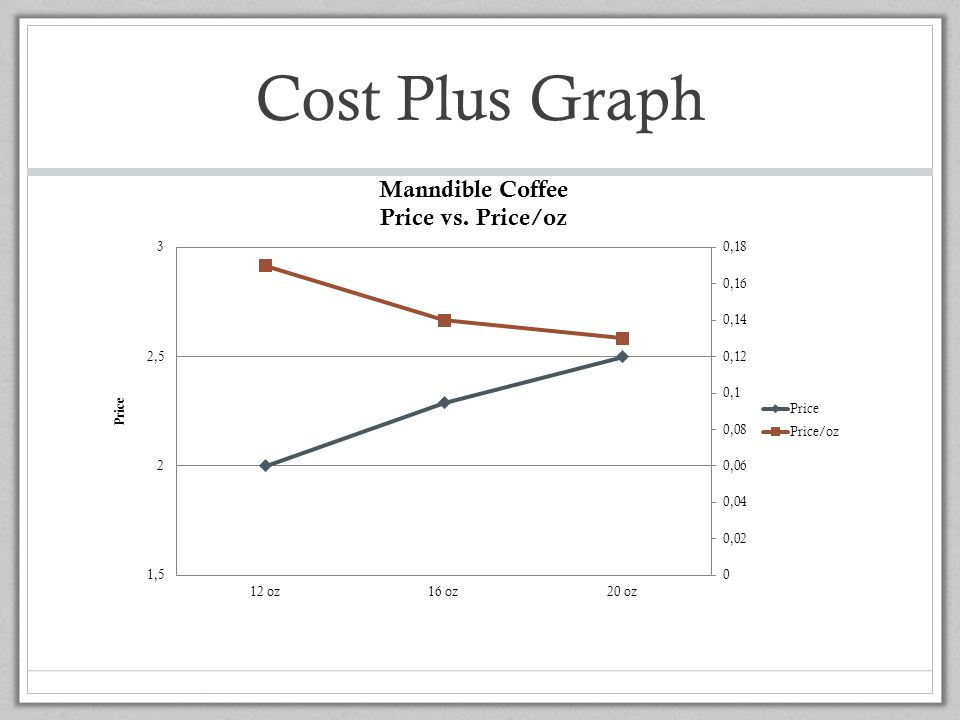 Cost Plus Graph