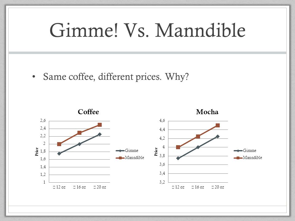 Gimme! Vs. Manndible Same coffee, different prices. Why
