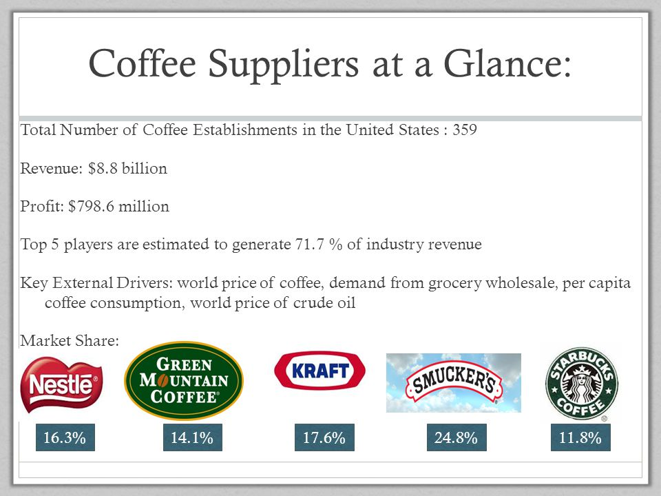 Coffee Suppliers at a Glance: