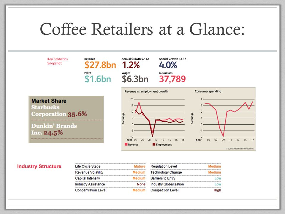 Coffee Retailers at a Glance: