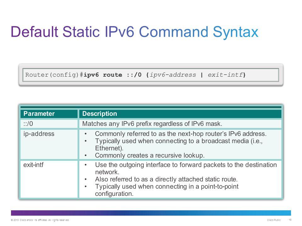 Default Static IPv6 Command Syntax
