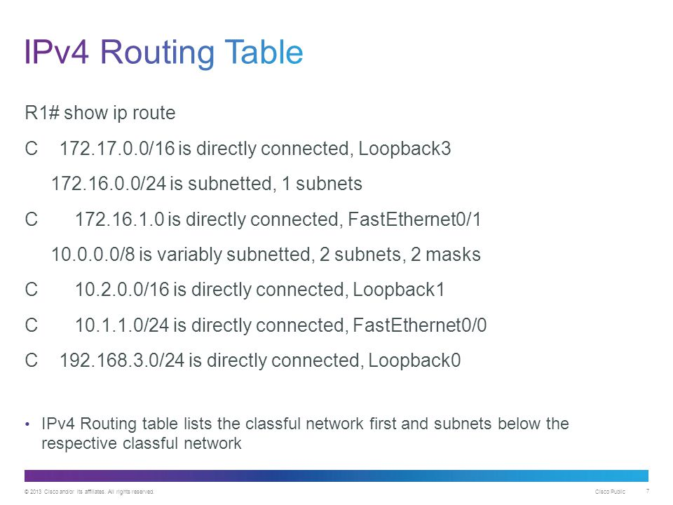 IPv4 Routing Table R1# show ip route