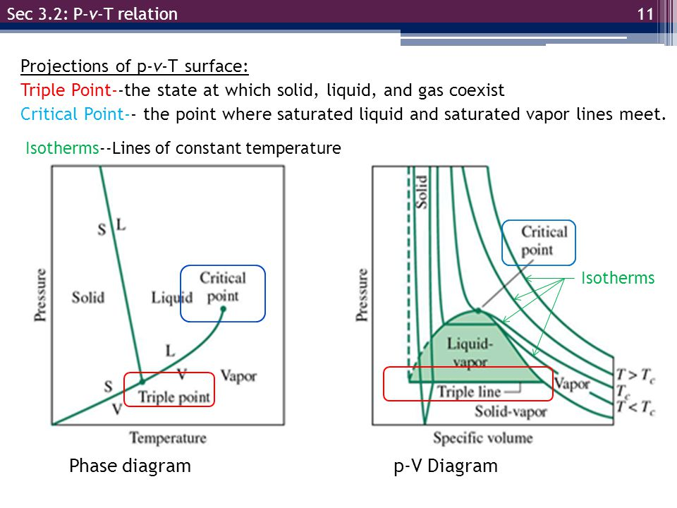 V and pvt diagram wiring diagram egr 334 thermodynamics chapter 3 section ppt video online download phase diagram of a pure substance ccuart Images
