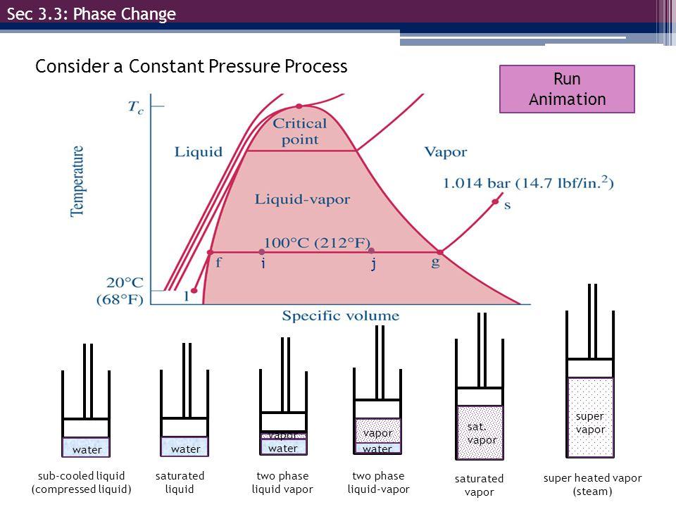 sub-cooled liquid (compressed liquid)