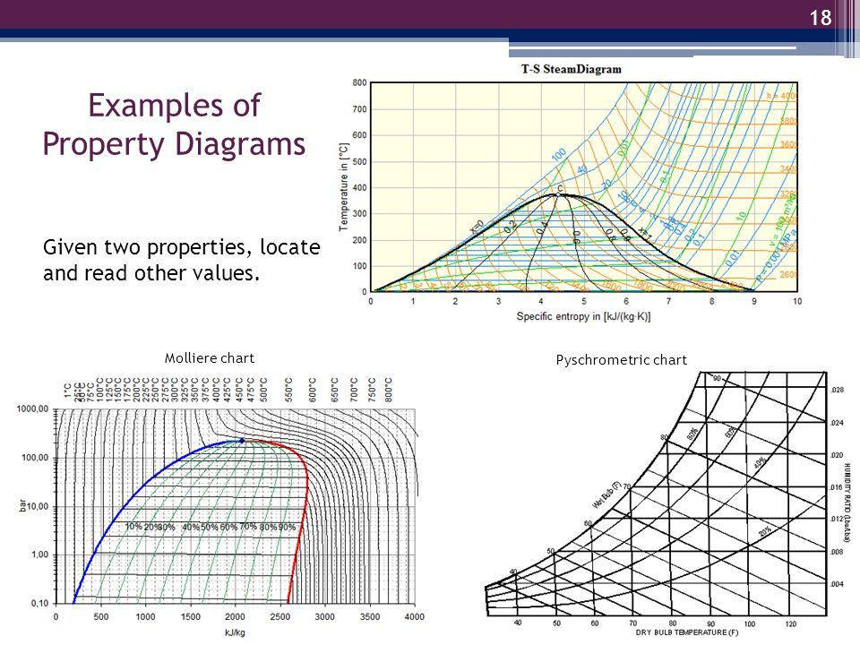 Examples of Property Diagrams