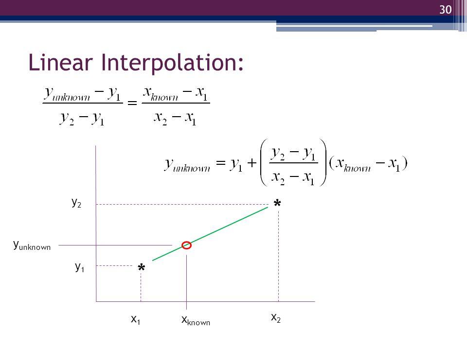 Linear Interpolation: