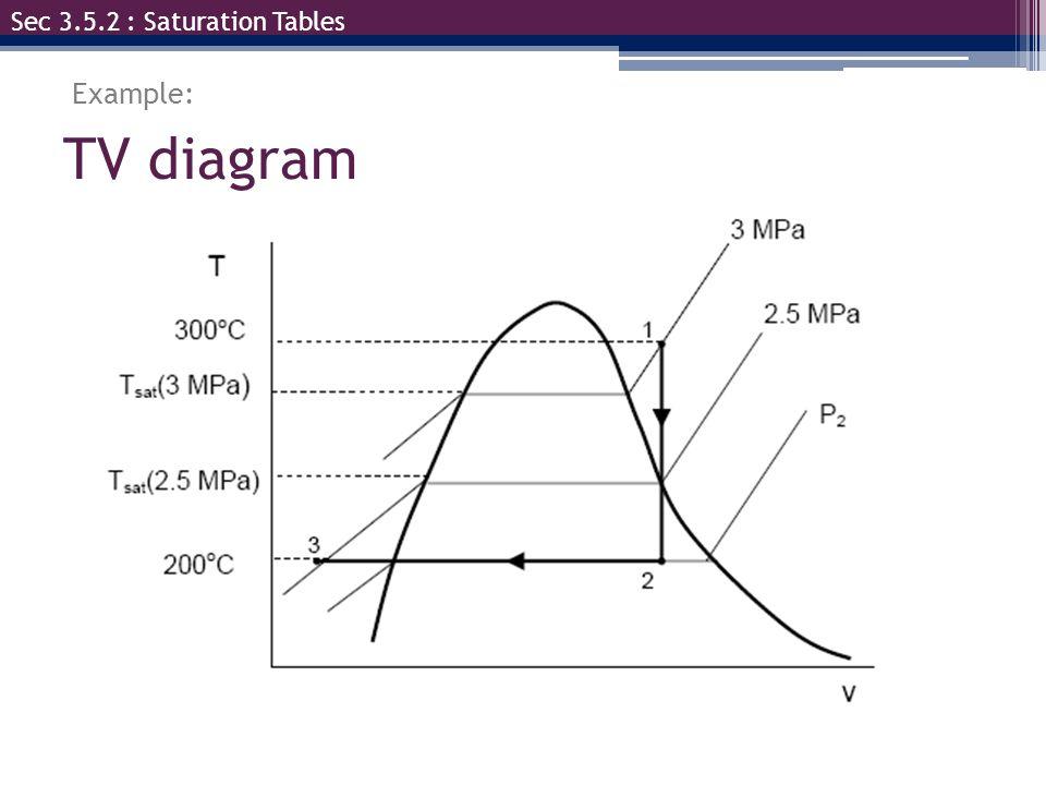 Sec 3.5.2 : Saturation Tables
