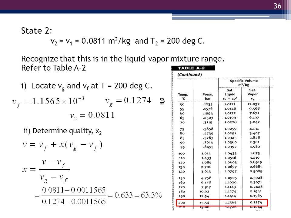 State 2: v2 = v1 = 0.0811 m3/kg and T2 = 200 deg C.