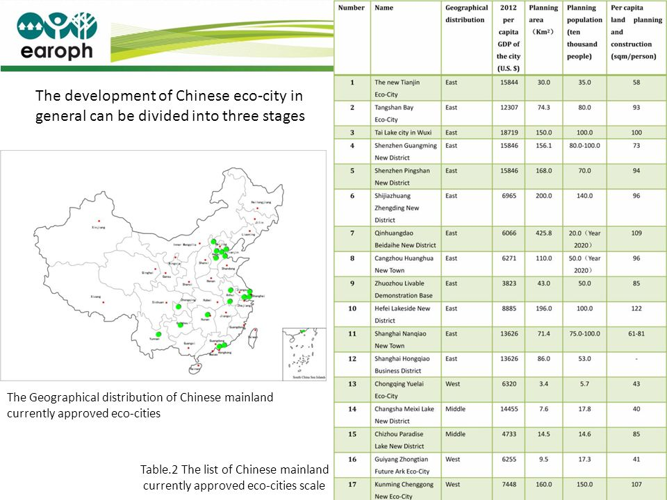 The development of Chinese eco-city in general can be divided into three stages