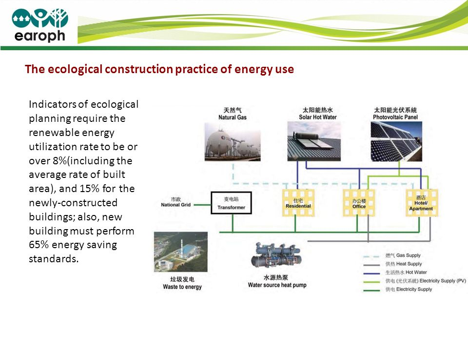 The ecological construction practice of energy use