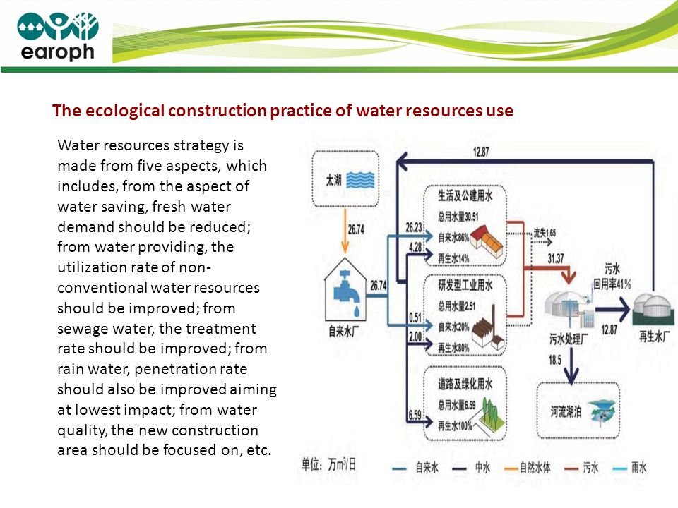 The ecological construction practice of water resources use