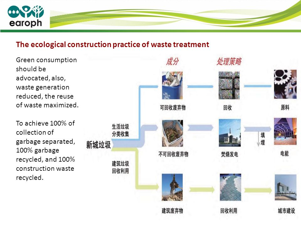 The ecological construction practice of waste treatment