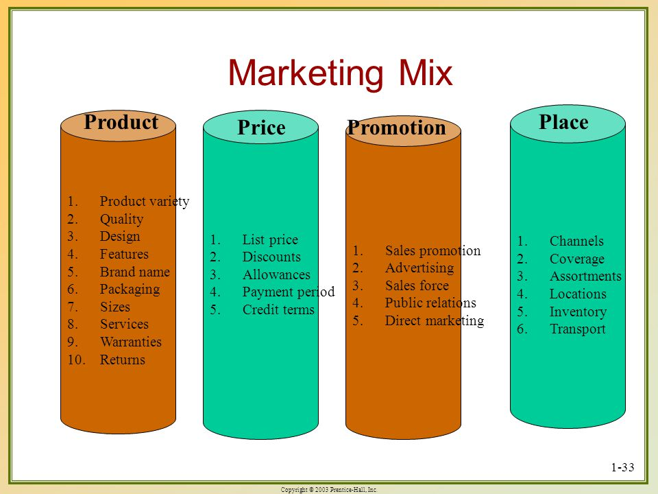 Marketing Mix Product Place Price Promotion Channels Coverage