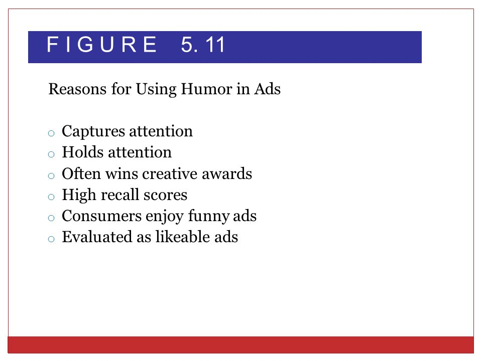 F I G U R E 5. 11 Reasons for Using Humor in Ads Captures attention